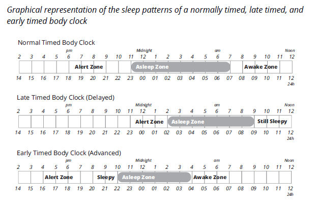 Page 18 of ebook (show sleep times)